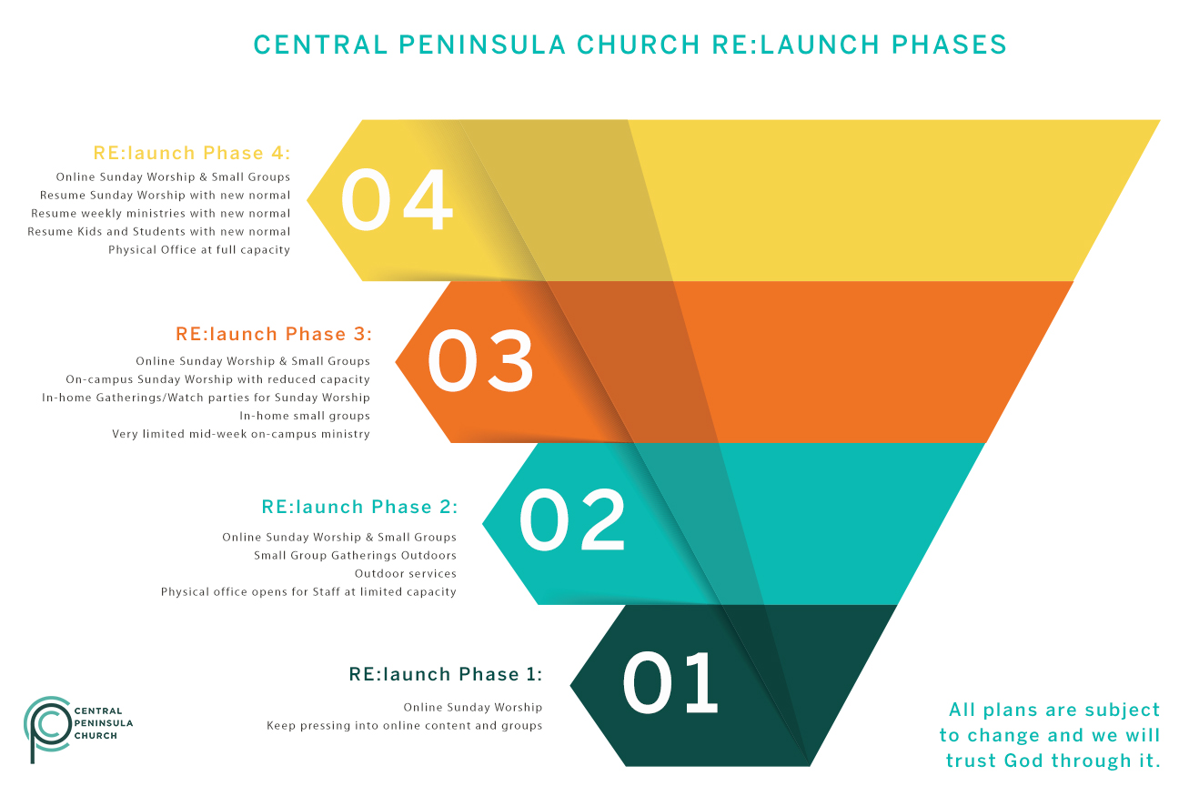 CPC RElaunch Phases Graphic